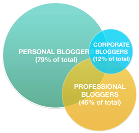 Technorati Blogger Chart