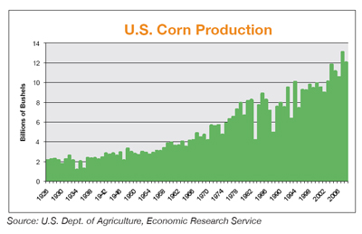 corn production A state agency funded through a ½-cent-per-bushel checkoff on all corn marketed in the state discover more about: market development programs.