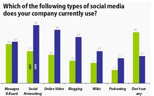 Social Media Adoption Statistics